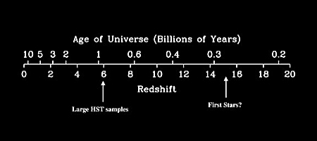 Age vs Redshift
