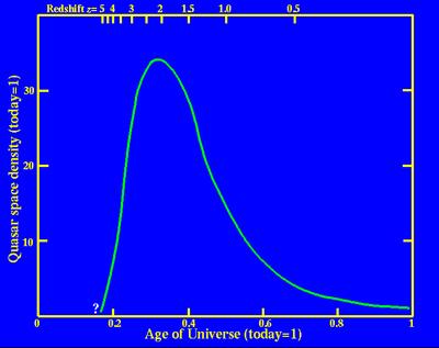 Quasar Density
