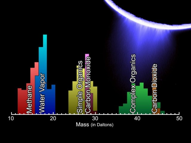The chemical composition of the plumes of Enceladus's includes hydrocarbons such as ammonia, methane and formaldehyde in trace amounts similar to the makeup of many comets. (NASA)