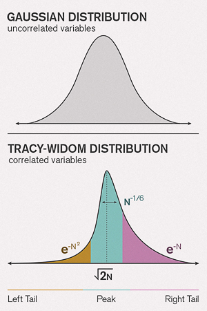 Tracy-Widom Distribution vs Gaussian