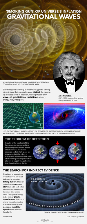 """Moving masses generate waves of gravitational radiation that stretch and squeeze space-time. <a href=""""http://www.space.com/25089-how-gravitational-waves-work-infographic.html"""">See how gravitational waves work in this Space.com infographic</a>."""
