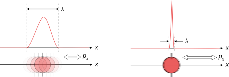 Image credit: Wikimedia Commons user Maschen, released into the public domain, illustrating the inherent uncertainty relation between position and momentum. When one is known more accurately, the other is inherently less able to be known accurately.