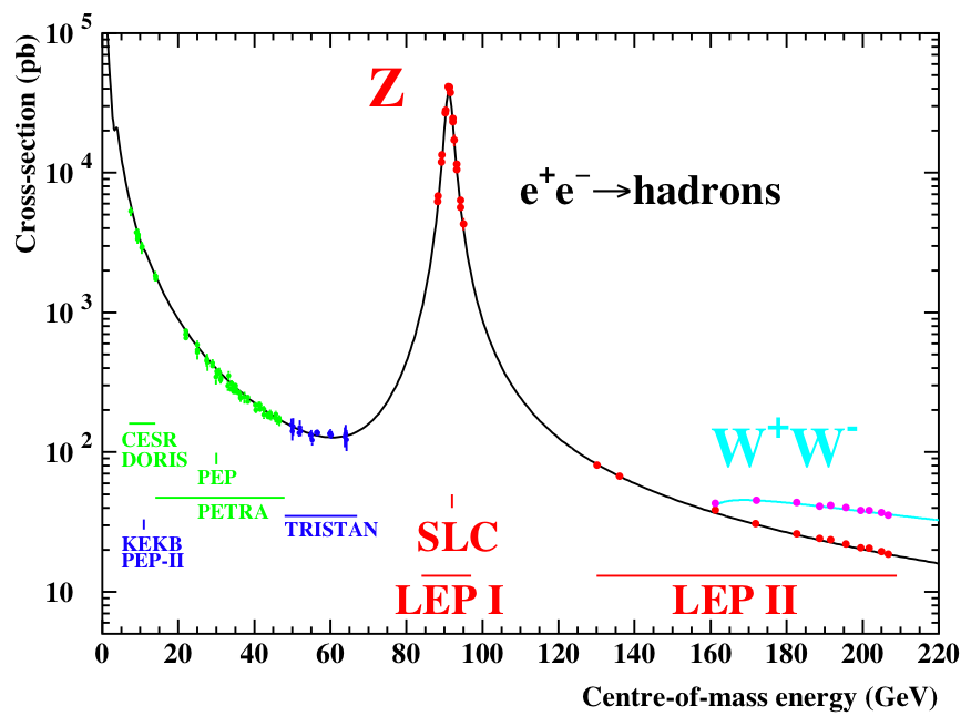 """Image credit: the LEP collaboration and various sub-collaborations, 2005, via http://arxiv.org/abs/hep-ex/0509008. Precision Electroweak Measurements on the Z Resonance. Note that the Z-particle appears with a """"width"""" in energy."""