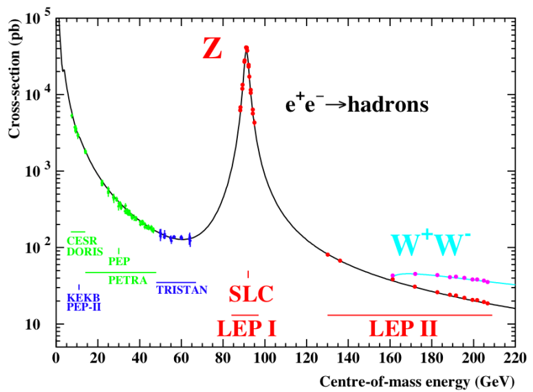 "Image credit: the LEP collaboration and various sub-collaborations, 2005, via http://arxiv.org/abs/hep-ex/0509008. Precision Electroweak Measurements on the Z Resonance. Note that the Z-particle appears with a ""width"" in energy."