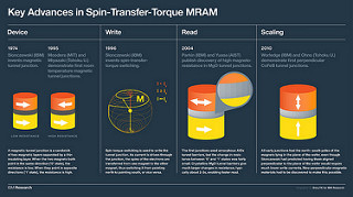 Key Advances in Spin-Transfer-Torque MRAM
