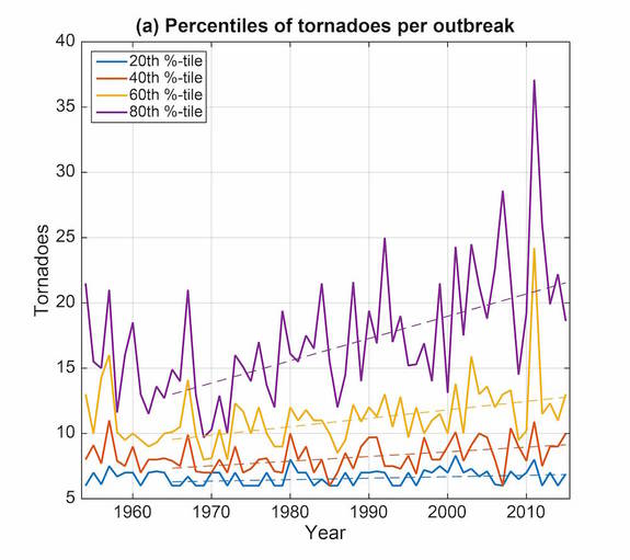 This graph shows how tornado outbreaks with an extreme number of twisters have increased over time.