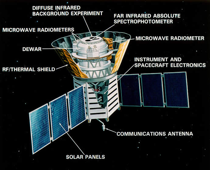 COBE spacecraft.