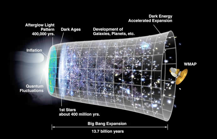 Inflationary theory of the universe.