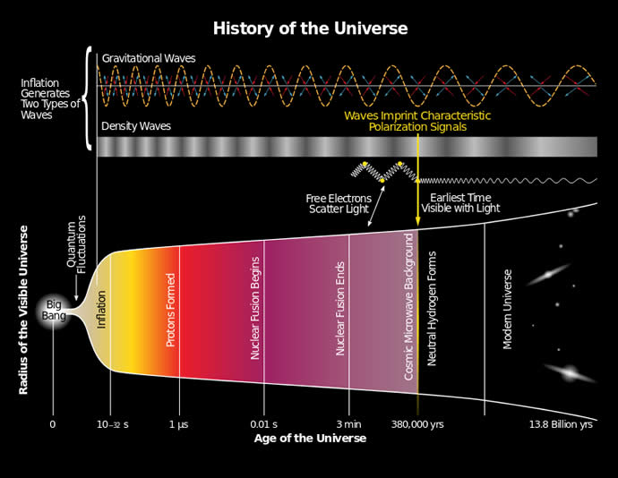 Big Bang inflationary theory.