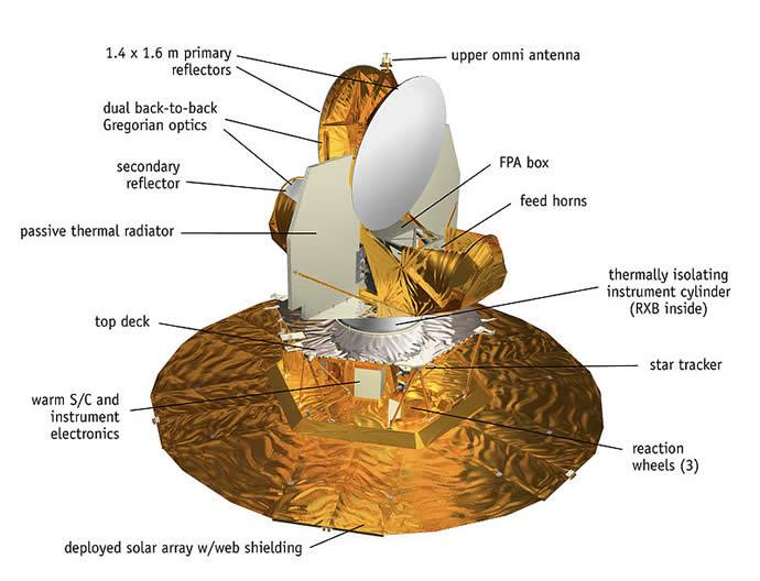 WMAP_spacecraft_diagram